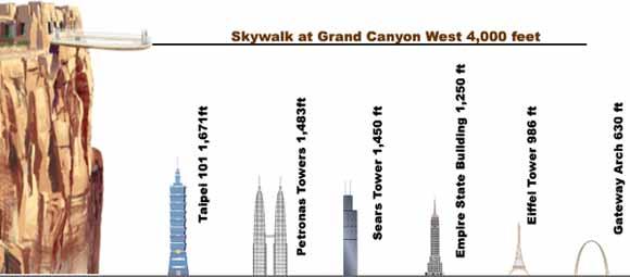 Высота стеклянного моста Grand Canyon SkyWalk в сравнении с известными высотными сооружениями.